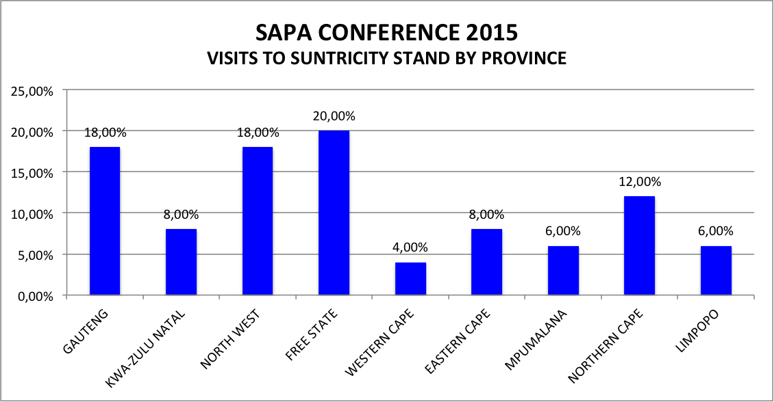 Visit to Suntricity Stand - SAPA Conference 2015